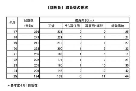 【調理員】職員数の推移PNG_convert_20130921144939